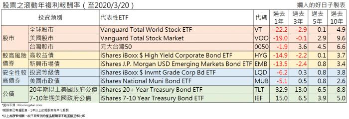如何用債券ETF做資產配置 ?股市大跌期,哪種債有機會正報酬?