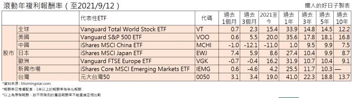 複利是什麼 ?股票仍是最佳複利投資工具