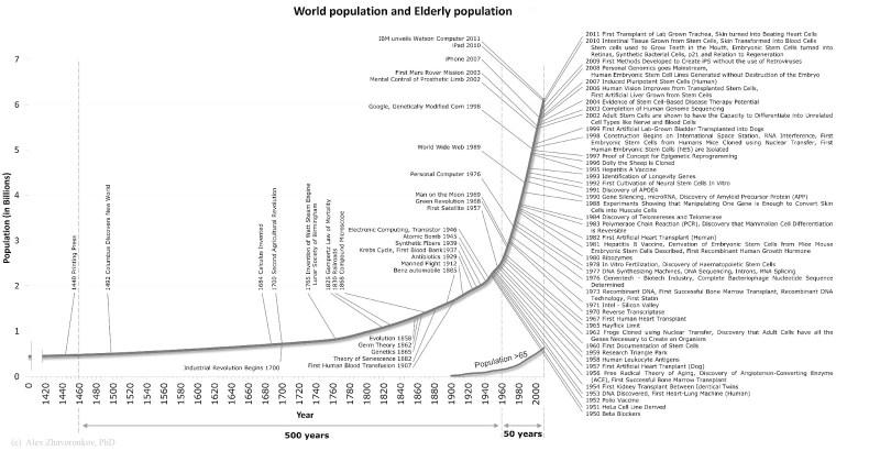Human Progress and Population Zhavoronkov