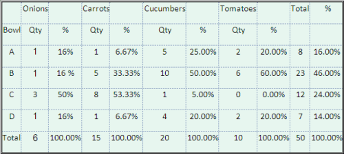 Salad Uneven Distribution Table
