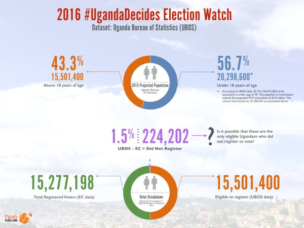 2016 UgandaDecides Infographics.001