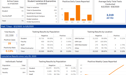UNH provides daily COVID-19 results, reports 71 active cases