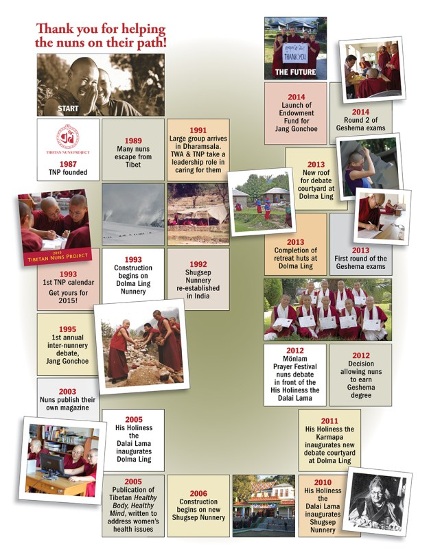 timeline from the Tibetan Nuns Project