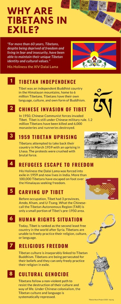 Why are Tibetans in exile infographic