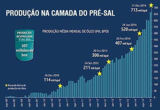 Petrobras receberá o prêmio Offshore Technology Conference 2015