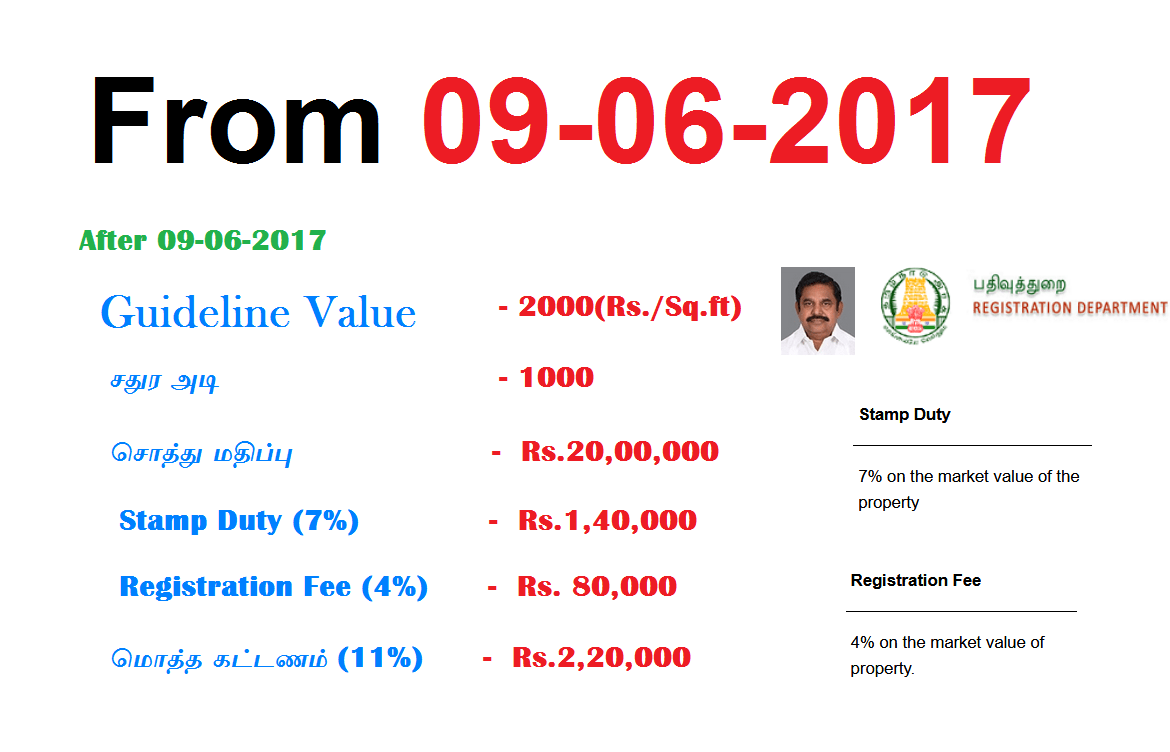 Stamp Duty Calculator tamil - tnreginet-org-in