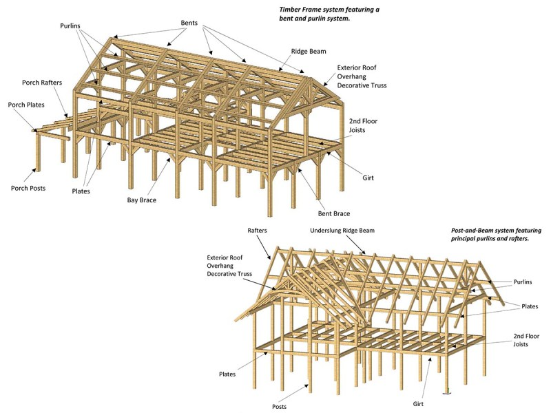 house framing parts diagram auto electrical wiring