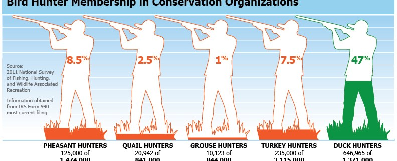 Hunter participation infographic