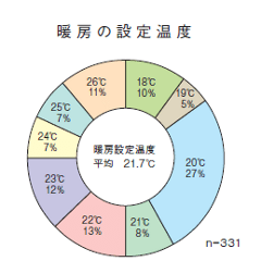 暖房平均設定温度データ