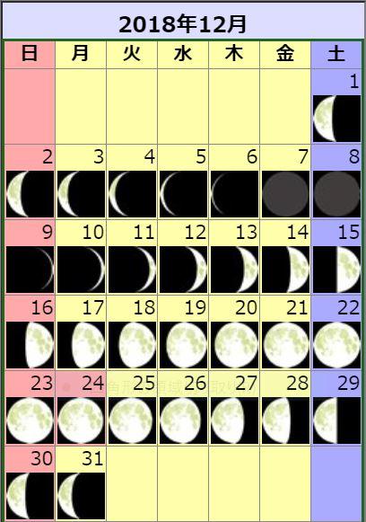 ふたご座流星群の時の月齢