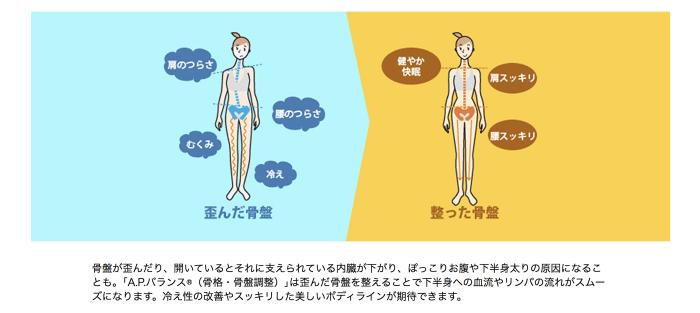 施術について A P バランス®とは |整体 骨盤矯正のカラダファクトリー