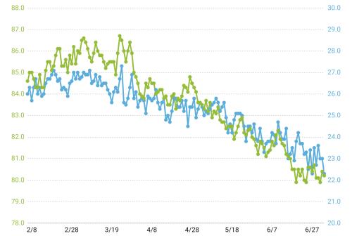体重・体脂肪率変化グラフ2020年6月まで(あすけん)