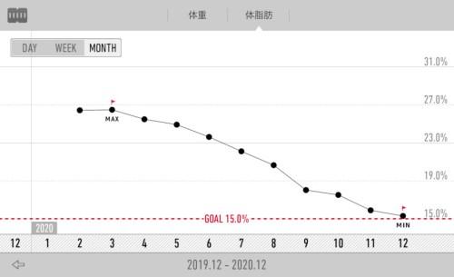 Recstyle体脂肪率グラフ2019年12月~2020年12月