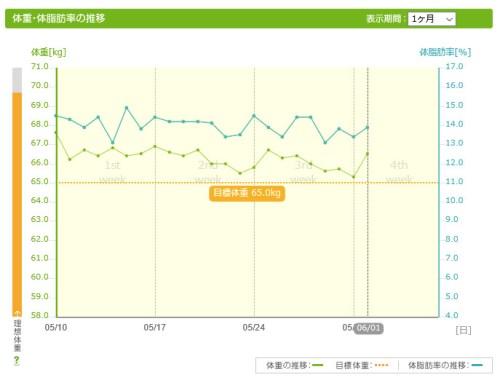 あすけん体重体脂肪率グラフ2021年5月