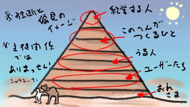ゲーム業界の階層ピラミッド(偏見)
