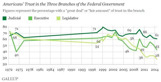 Gallup Poll Trust in Government