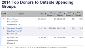 Open Secrets Top Individual Donors