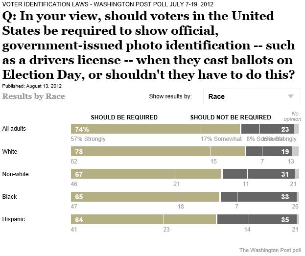 WaPo Poll on Voter ID