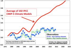 IPCC chart michaels-img1