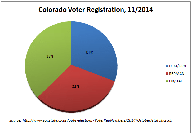 Colorado Voter Registration Graphic