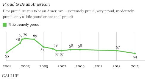 Gallup poll 20150704