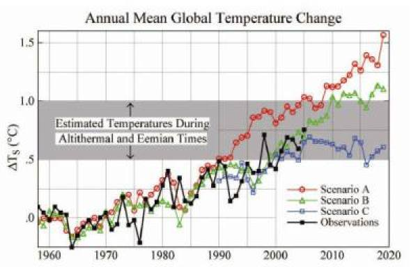 Actual vs Forecasted Climate Trends