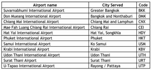 International International Airport list with IATA Codes