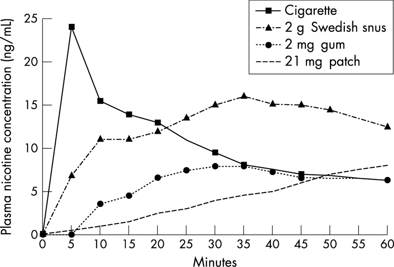 Effect Of Smokeless Tobacco Snus On Smoking And Public
