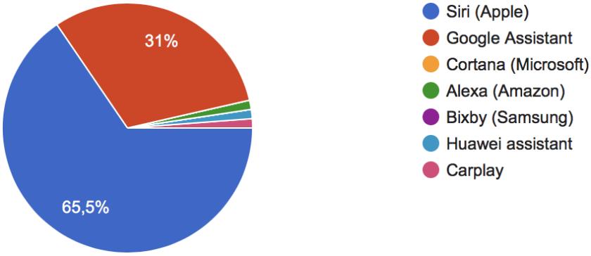 Hvilken af følgende tjenester bruger du primært til voice search cirkeldiagram