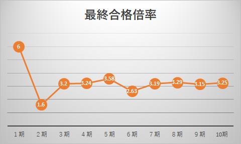 トビタテ留学Japan最終合格倍率グラフ(1期から10期)