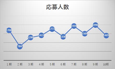 トビタテ留学Japan応募数グラフ(1期から10期)