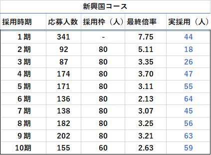 新興国コースの応募人数・最終合格倍率表
