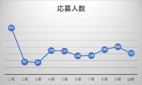 新興国コース応募人数推移グラフ