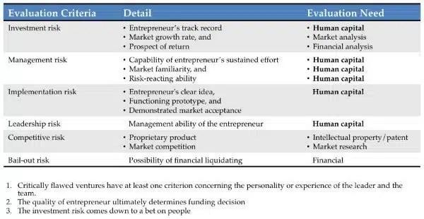 human capital, risk, evaluation, criteria