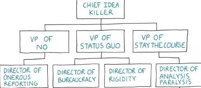 bureaucracy, organization chart, Tom Fishburne