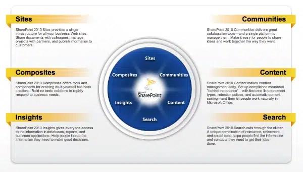 SharePoint 2010, 3 challenges, organization, adoption, Toby Elwin, blog