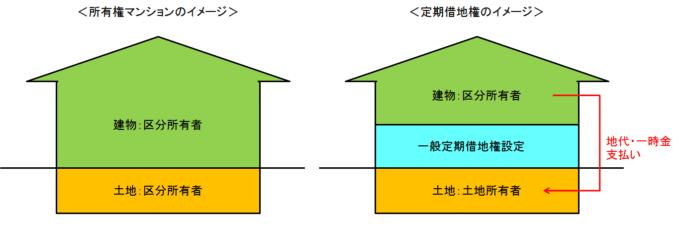 所有権マンションと定期借地権付きマンションのイメージ
