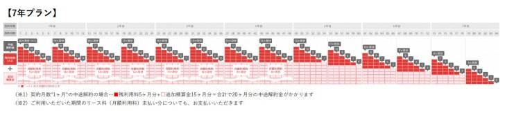 KINTOトヨタ車の7年プランの解約金