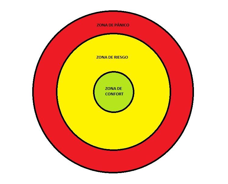 Distingue entre zona de confort, zona de riesgo y zona de pánico