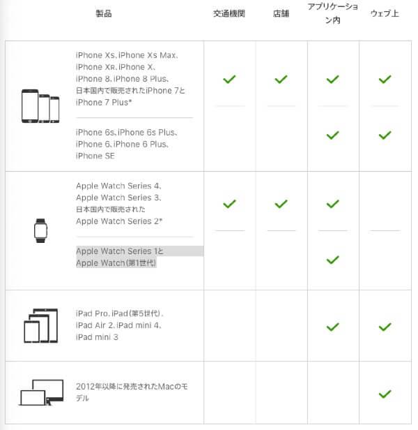 apple pay 使えるiPhone