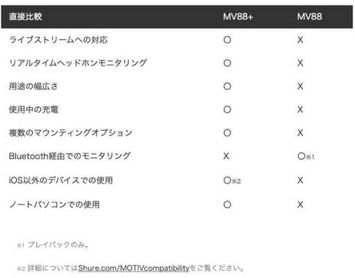 http://www.shureblog.jp/shure-notes/mv88-versus-mv88-video-kit-pro-audio-on-the-go/