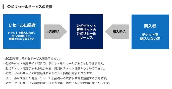 東京オリンピック リセールサービス