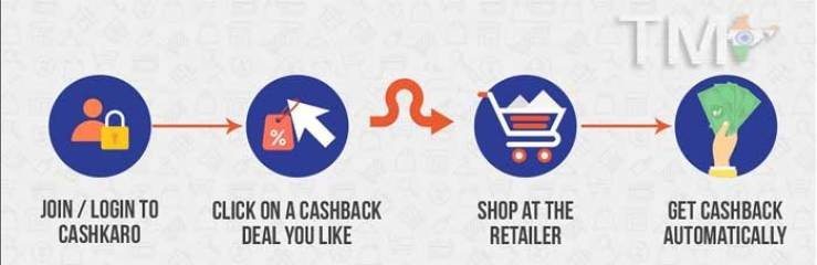 how-cashkaro-work