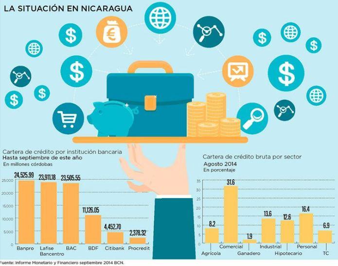 Nicaragua: Bank Credit Up 21.5%