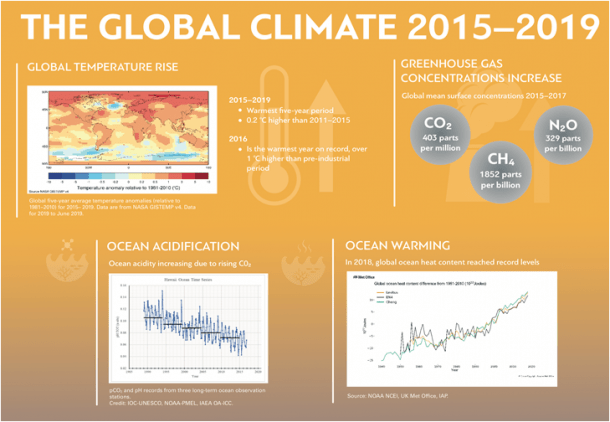 The Global Climate 2015 -2019