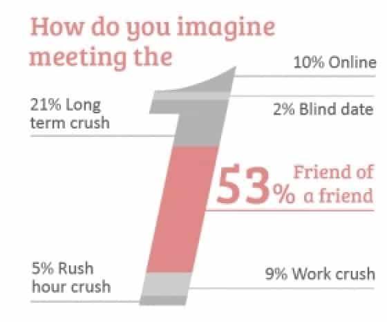 Blind date statistics