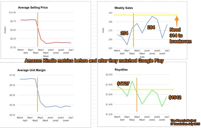 The_Phoenix_Project_-_Amazon_Pricing_and_Royalties_after_Google_Play_-_Google_Sheets