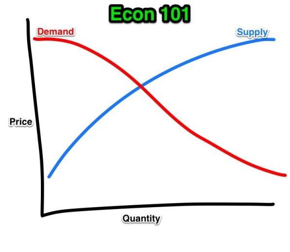Econ101