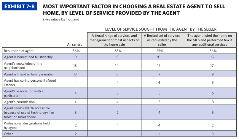 2014 NAR Profile of Home Buyers and Sellers