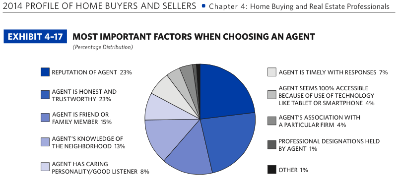 2014 NAR Profile of Home Buyers and Sellers | Page 68 | Most Important Factors in Choosing an Agent - Buyers